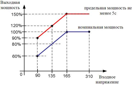 Зависимоть мощности от входного напряжения в инверторных стабилизаторах